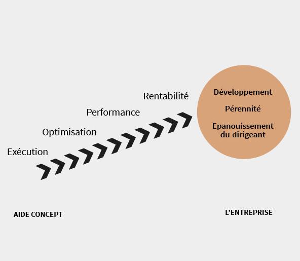 Accompagnement à la gestion des entreprises en Pays d'Aix